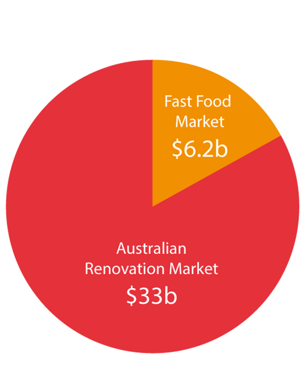 Australian Renovation Market $33M About the Opportunity